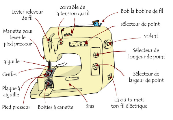 Description machine à coudre